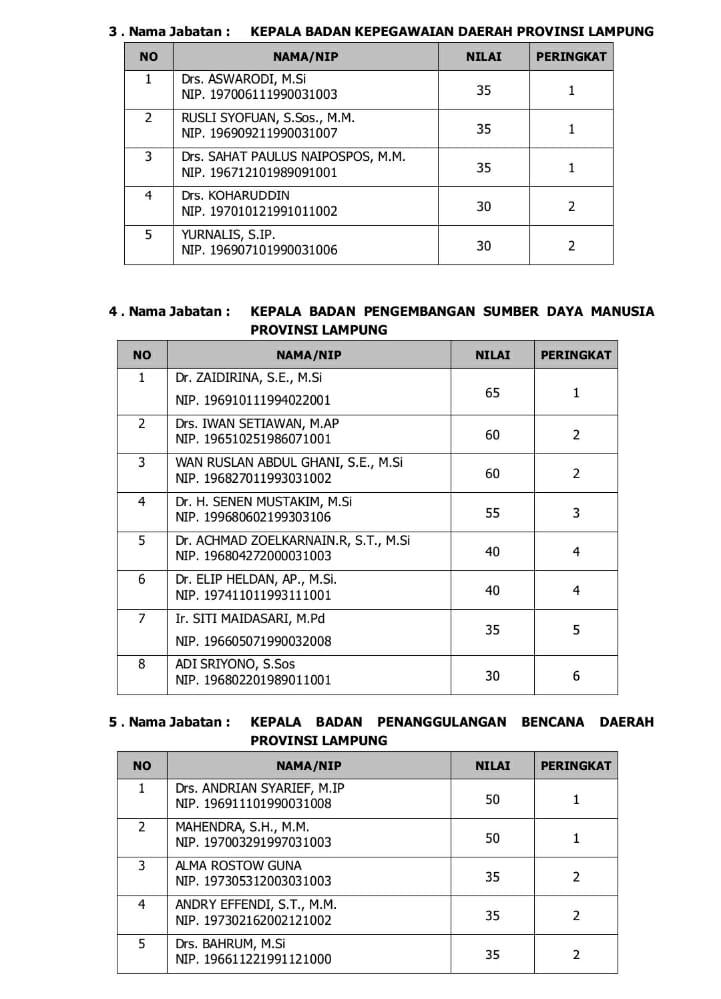 IMG-20200923-WA0034 Empat Pejabat Pemkab Lamsel Lulus Seleksi Terbuka JPTP Provinsi Lampung
