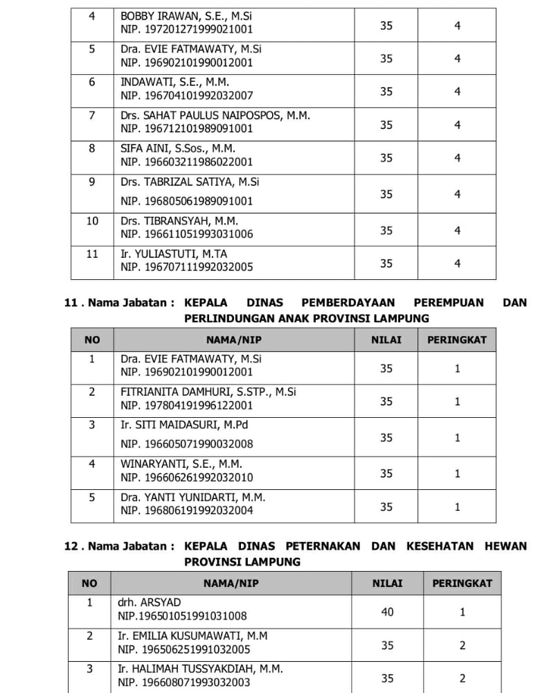IMG-20200923-WA0045 Empat Pejabat Pemkab Lamsel Lulus Seleksi Terbuka JPTP Provinsi Lampung