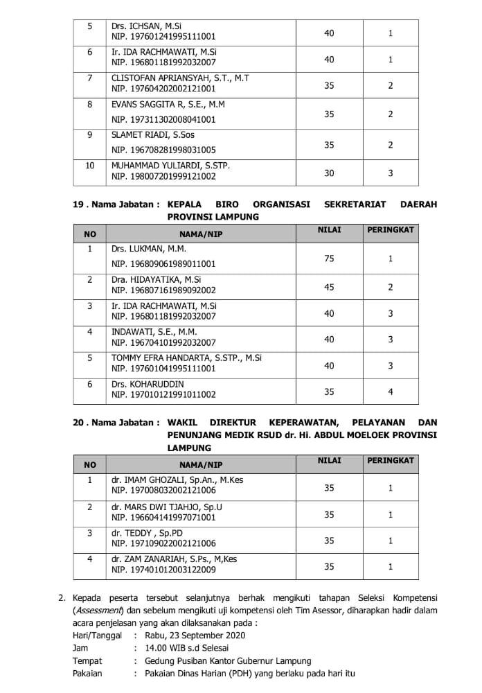 IMG-20200923-WA0048 Empat Pejabat Pemkab Lamsel Lulus Seleksi Terbuka JPTP Provinsi Lampung